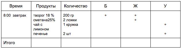 dnevnik-pitania-2