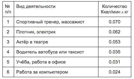 Таблица энергозатрат человека на работу (наиболее популярные профессии)